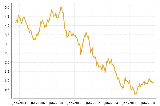 Zinsentwicklung letzten 15 Jahre
